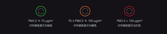 Xiaomi MIJIA Hava Temizleme Cihazı 3, 899 yuan (127 $) karşılığında geliştirildi 4