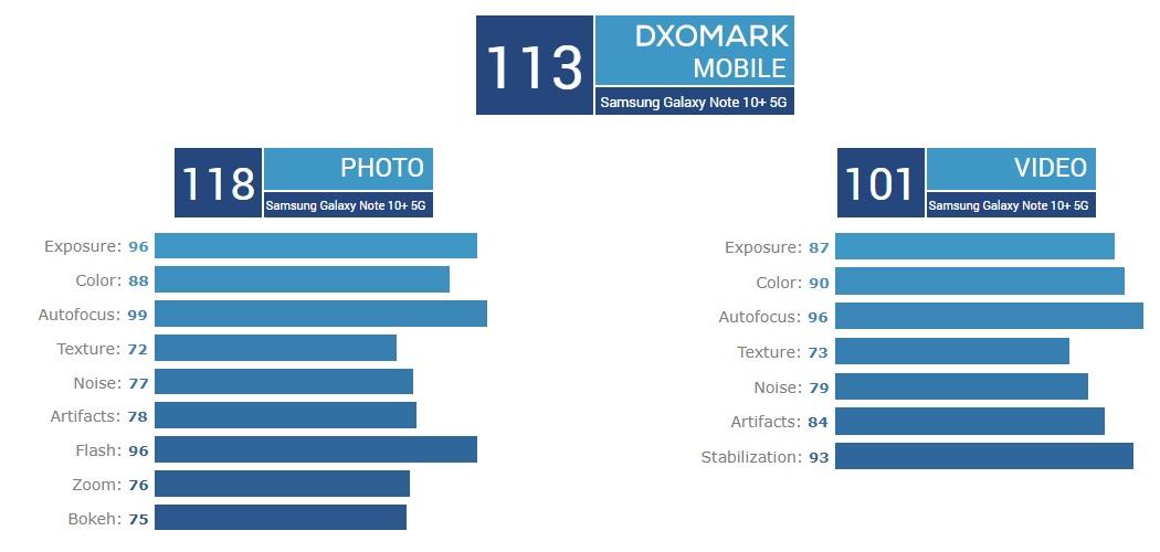Samsung Galaxy Note  DXOMark'ta 10+ 5G ilk sırada yer aldı 2