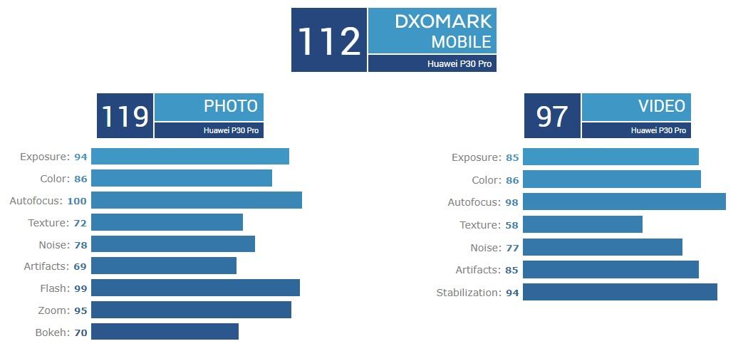 Samsung Galaxy Note  DXOMark'ta 10+ 5G ilk sırada yer aldı 3