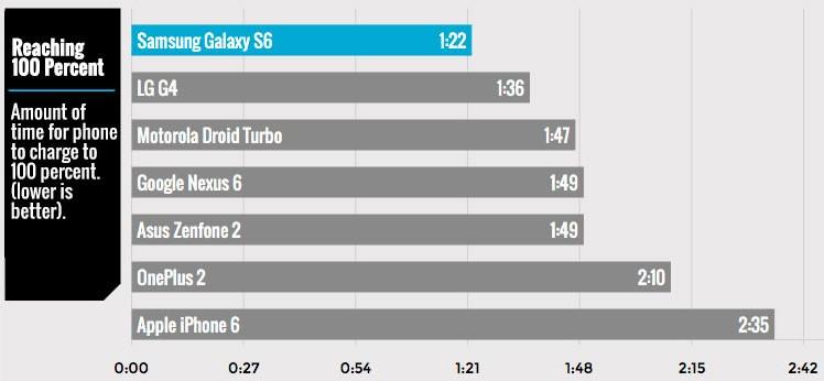 İPhone 6, bataryanın şarj edilmesi daha uzun süren bir telefon 2