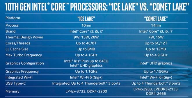 Ne dağınıklık! Intel 10. nesil dizüstü bilgisayar işlemcilerini açıkladı (yine) 2