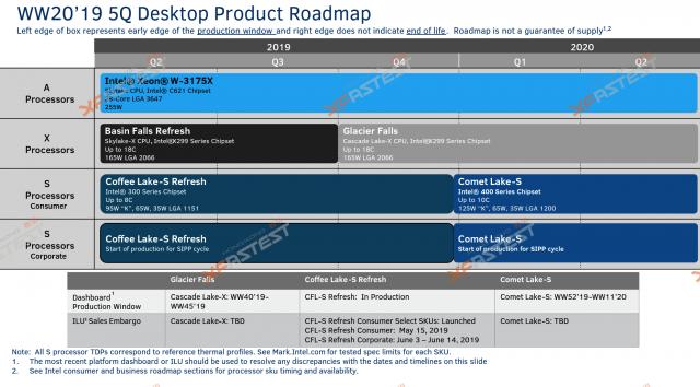 Intel Comet Lake Masaüstü Bilgisayarlarına Kaçak Noktalar 2020: 10 Çekirdek, Yeni Soket 3