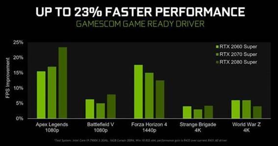 Nvidia Gamescom Game Ready Sürücüler