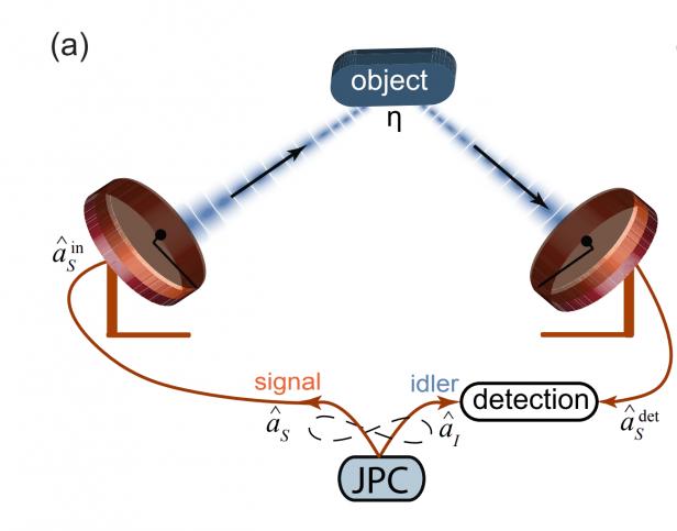 Kuantum radarı