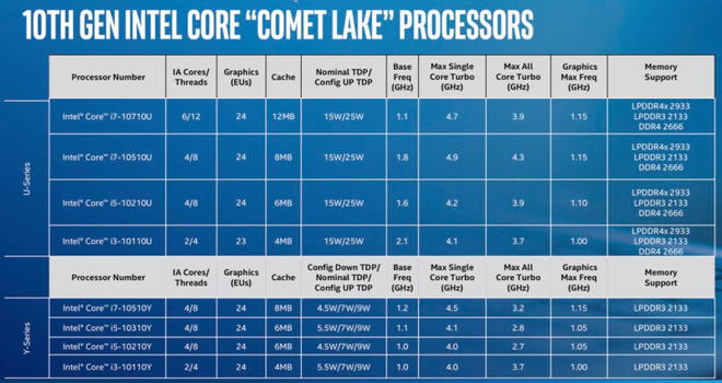 Ne dağınıklık! Intel 10. nesil dizüstü bilgisayar işlemcilerini açıkladı (yine) 3