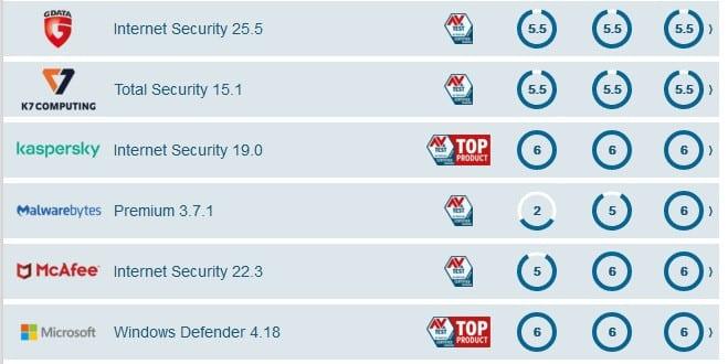 Windows  savunmak