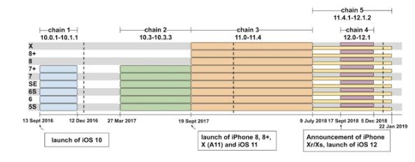 Hassas iOS cihazları ve sürümleri