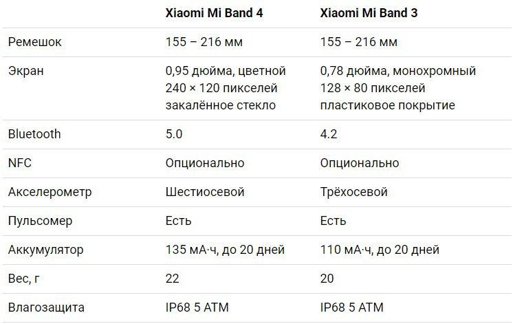 Yeni Mi Band 4 spor bileklik incelemesi: Xiaomi'nin en iyi aleti 16