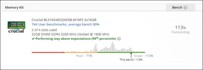 RAM yüzde 94,% 113 hızda kıyaslandı
