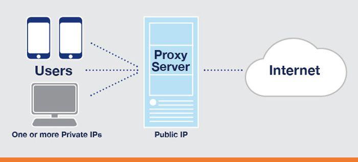 Proxy Sunucusu