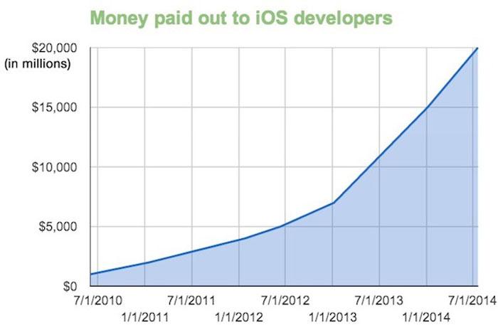 App Store geliştiriciler arasında 20.000 milyon dolar dağıttı 2
