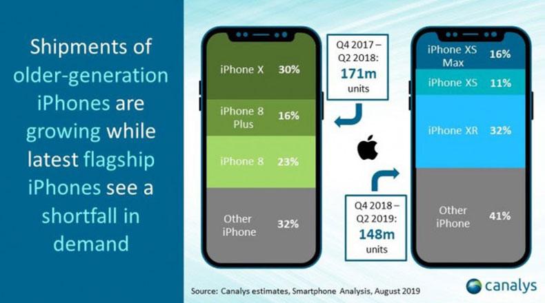 Apple  iPhone Satışları 2