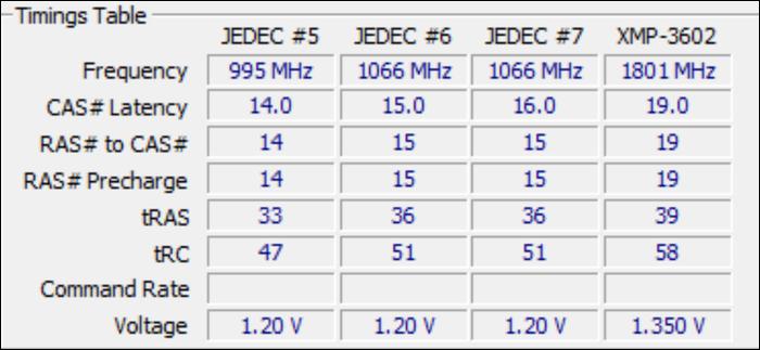 RAM için JEDEC zamanlamaları