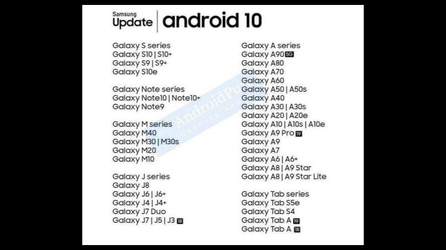 İşte Android 10 Güncellemesi Olan Samsung Aygıtlarının Listesi (Sızan) 1