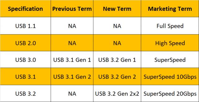 USB4 Markalaması Rapor Edildi Dik Olarak Kötü 2