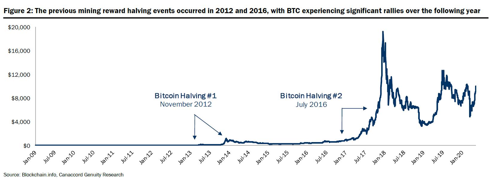 bitcoin halving event