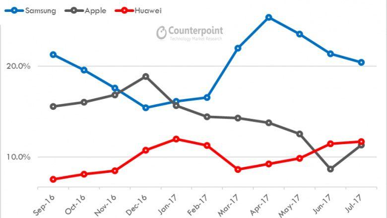 A Huawei liderou a Apple em vendas globais de smartphones por dois meses ...