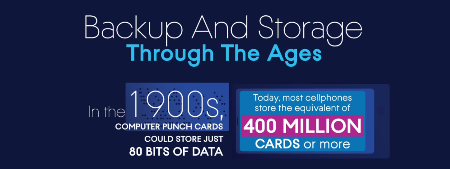 Memory storage Future Of Backup And Cyber Security