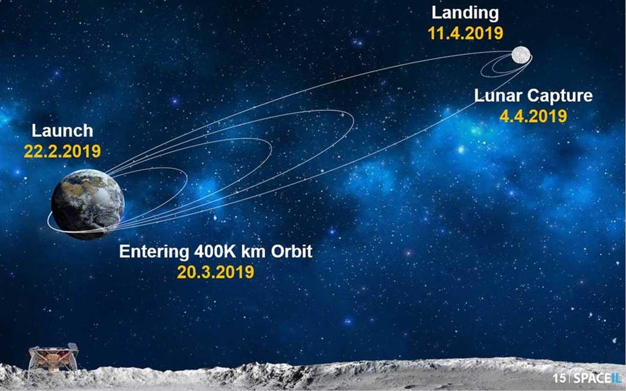 Israel's Beresheet lunar lander fails to make first maneuvers