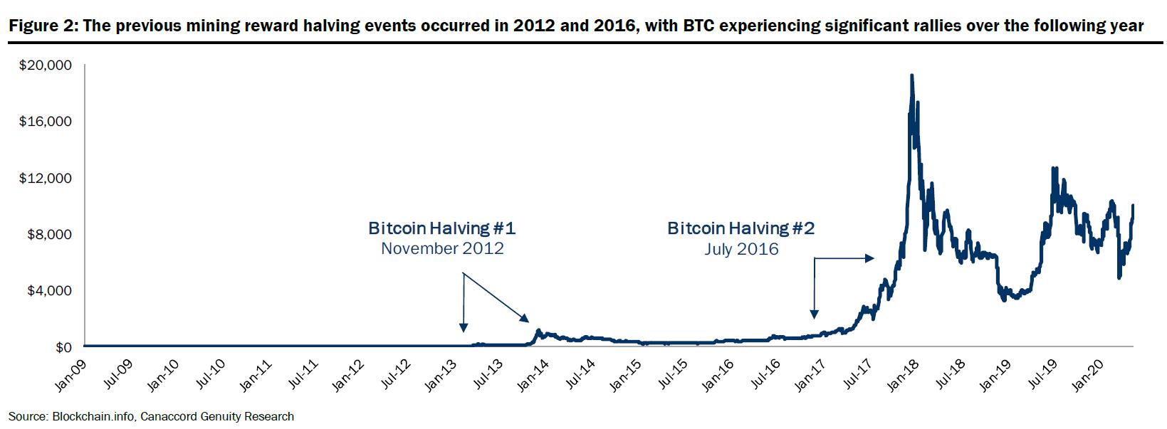 evento de metade do bitcoin
