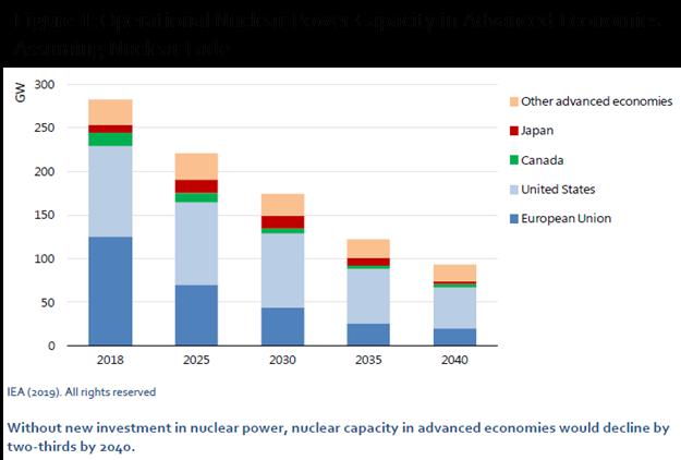 Eletricidade nuclear