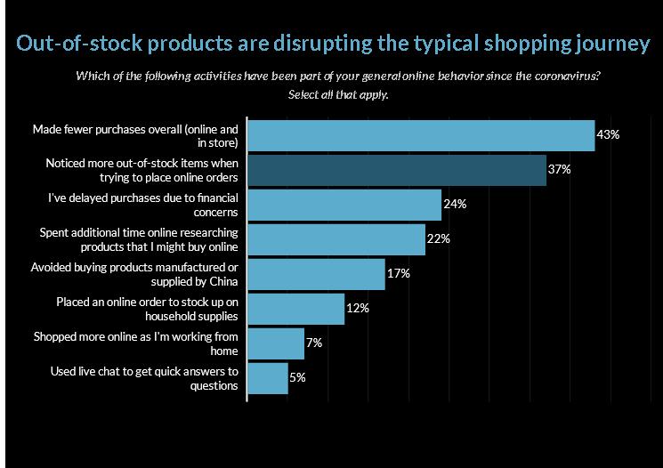 Pesquisa com compradores on-line revela que as vendas no varejo caem