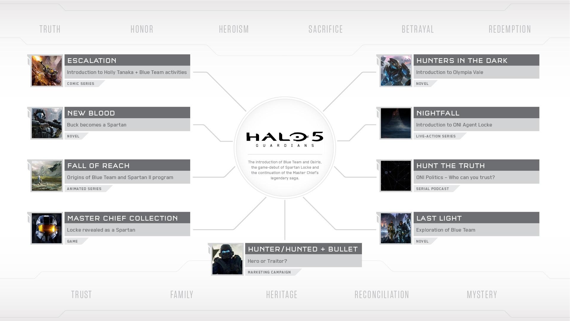 343 Industries revela novo Halo 5: Guardians Detalhes da história em San ...