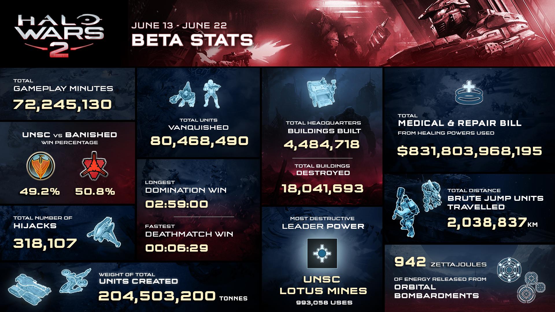 Halo na RTX 2016 - Estatísticas beta do Halo Wars 2, primeiro ...
